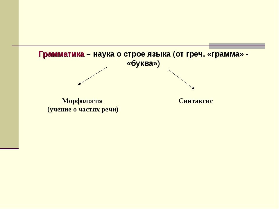 Грамматика – наука о строе языка (от греч. «грамма» - «буква») Морфология Син...