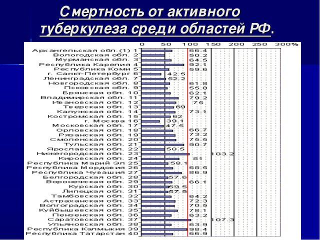 Смертность от активного туберкулеза среди областей РФ.