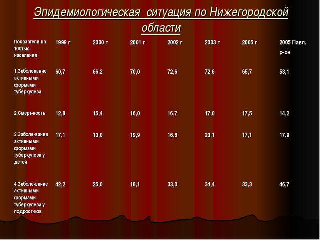 Эпидемиологическая ситуация по Нижегородской области