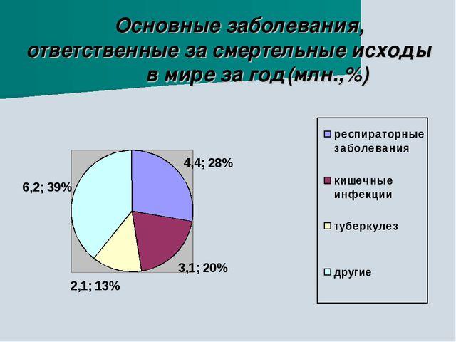 Основные заболевания, ответственные за смертельные исходы в мире за год(млн....