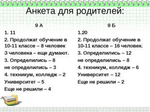 Анкета для родителей: 9 А 1. 11 2. Продолжат обучение в 10-11 классе – 8 чело