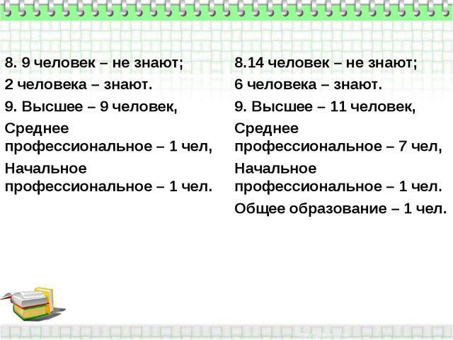 8. 9 человек – не знают; 2 человека – знают. 9. Высшее – 9 человек, Среднее п...