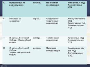5. Путешествие по родному краю октябрь Понятийная координация Личностные УУД