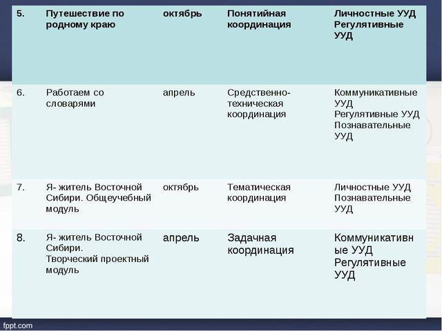 5. Путешествие по родному краю октябрь Понятийная координация Личностные УУД...
