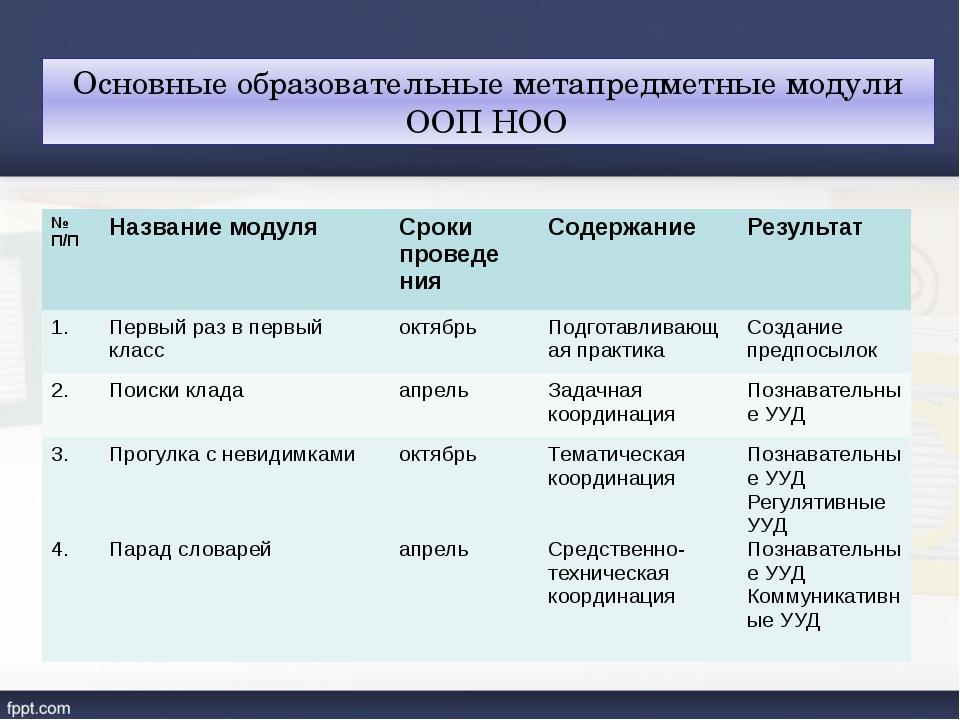 Основные образовательные метапредметные модули ООП НОО № П/П Название модуля...
