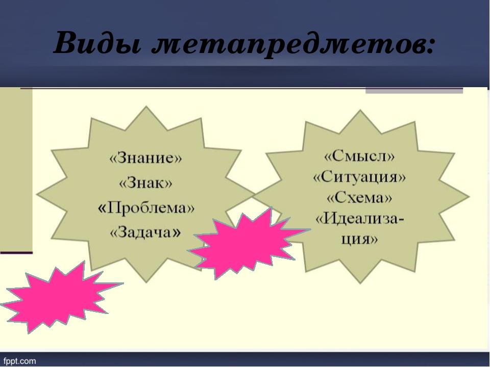 Виды метапредметов: