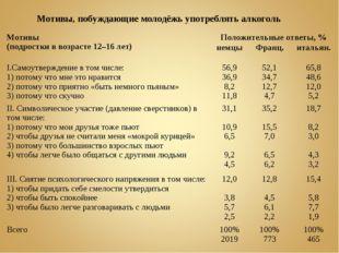 Мотивы, побуждающие молодёжь употреблять алкоголь Мотивы (подростки в возрас