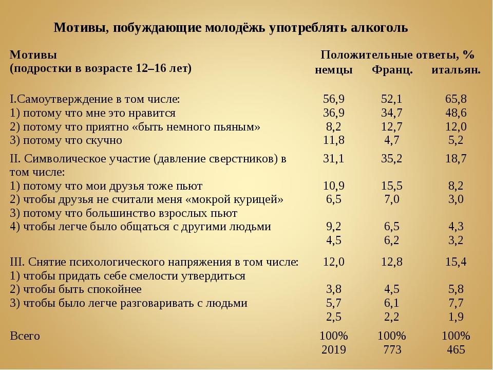 Мотивы, побуждающие молодёжь употреблять алкоголь Мотивы (подростки в возрас...