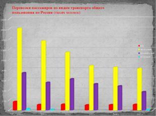 Перевозки пассажиров по видам транспорта общего  пользования по России (тыся