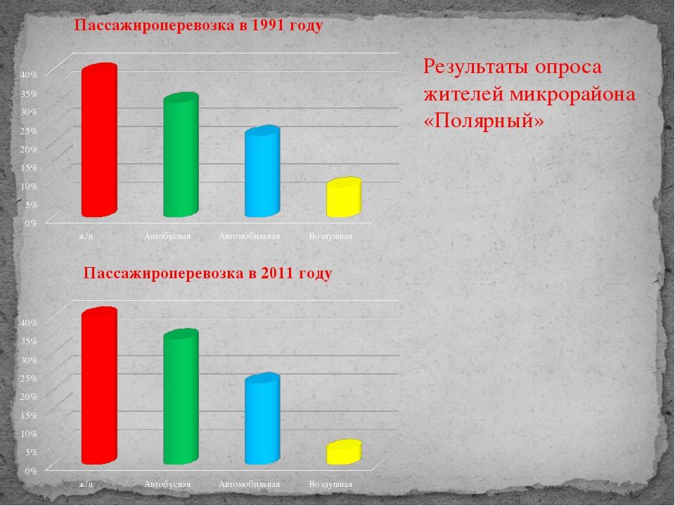Результаты опроса жителей микрорайона «Полярный»
