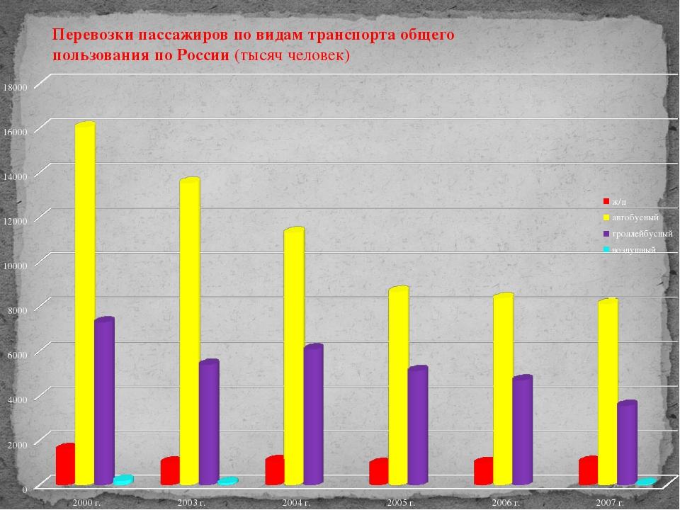 Перевозки пассажиров по видам транспорта общего  пользования по России (тыся...