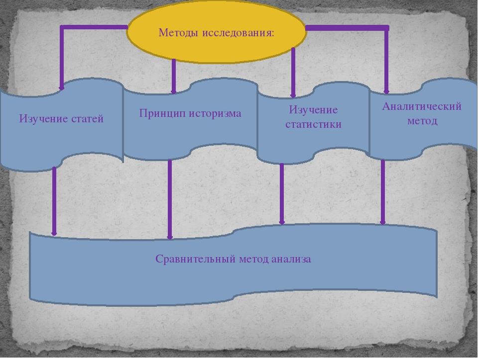 Аналитический метод Методы исследования: Принцип историзма Сравнительный мето...