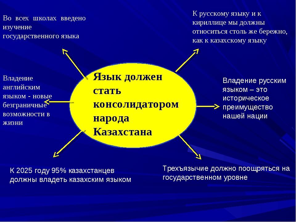 Язык должен стать консолидатором народа Казахстана К 2025 году 95% казахстанц...