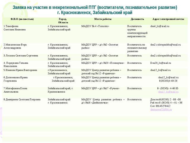 Заявка на участие в межрегиональной ПТГ (воспитатели, познавательное развитие...