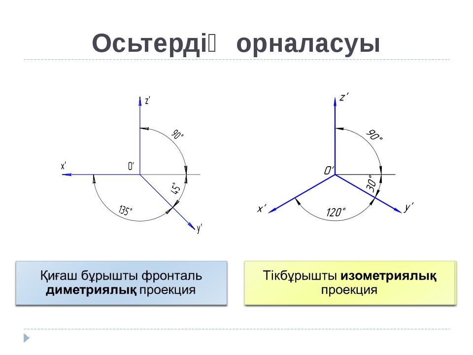 Осьтердің орналасуы