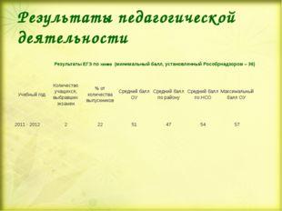 Результаты педагогической деятельности Результаты ЕГЭ по ХИМИИ (минимальный б