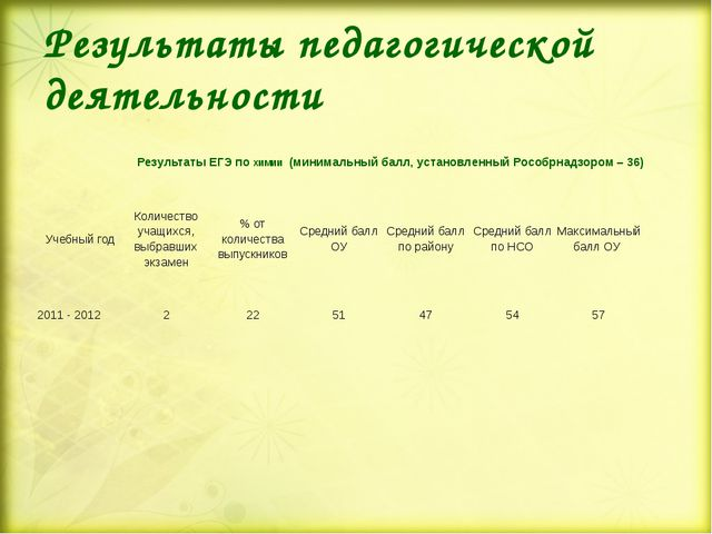 Результаты педагогической деятельности Результаты ЕГЭ по ХИМИИ (минимальный б...