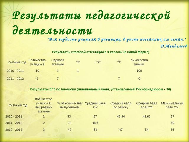 """Результаты педагогической деятельности  """"Вся гордость учителя в учениках, в..."""