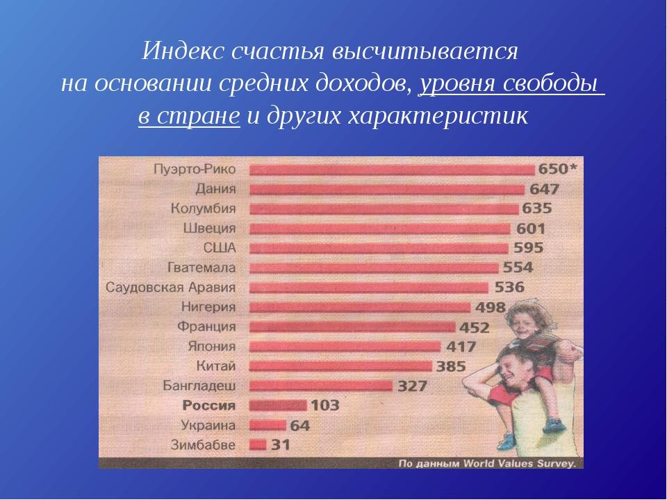 Индекс счастья высчитывается на основании средних доходов, уровня свободы в с...