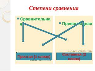 Степени сравнения Сравнительная Сильнее Сильнейший Превосходная Более сильный