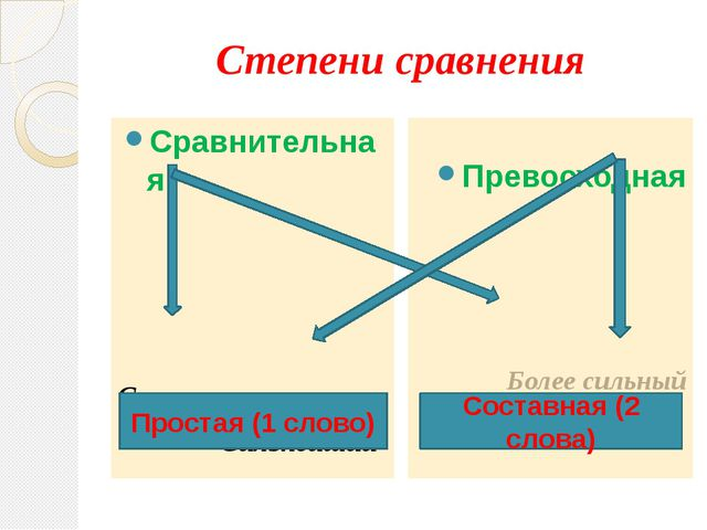 Степени сравнения Сравнительная Сильнее Сильнейший Превосходная Более сильный...