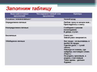 Заполним таблицу Виды односоставные предложенийЧем выражен главный член пред
