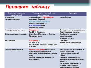 Проверим таблицу Виды односоставные предложенийЧем выражен главный член пред