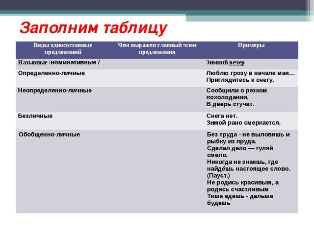 Заполним таблицу Виды односоставные предложенийЧем выражен главный член пред...