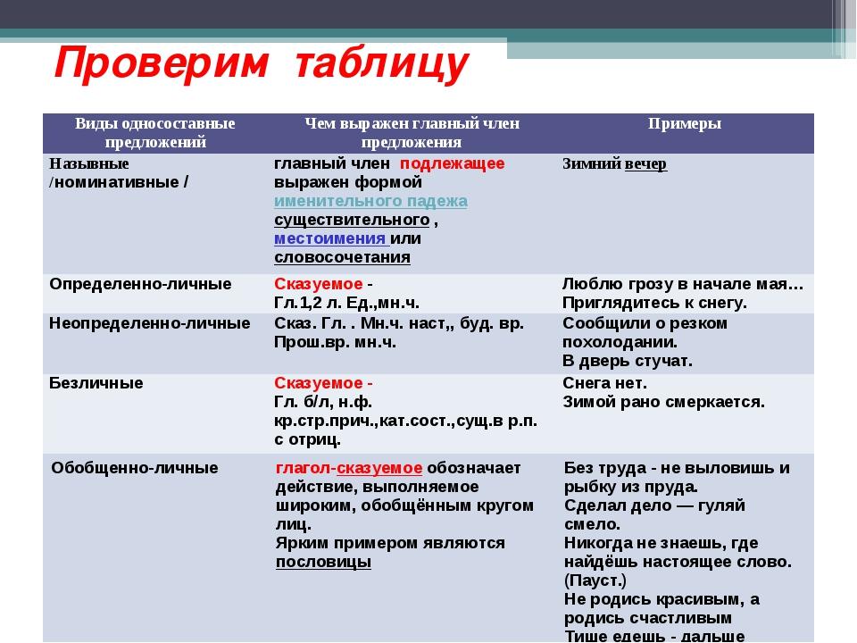 Проверим таблицу Виды односоставные предложенийЧем выражен главный член пред...
