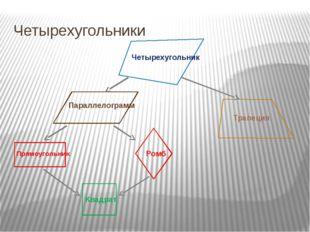 Четырехугольники Четырехугольник Параллелограмм Прямоугольник Ромб Квадрат Тр