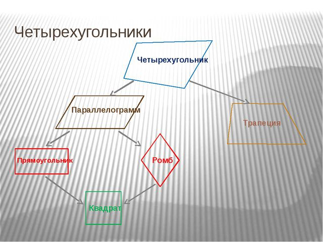 Четырехугольники Четырехугольник Параллелограмм Прямоугольник Ромб Квадрат Тр...