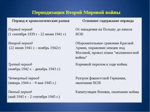Периодизация Второй Мировой войны Период и хронологические рамки Основное сод