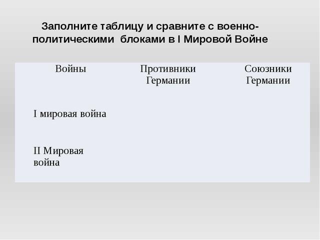 Заполните таблицу и сравните с военно-политическими блоками в I Мировой Войне...
