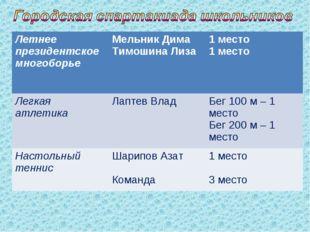 Летнее президентское многоборьеМельник Дима Тимошина Лиза1 место 1 место Ле