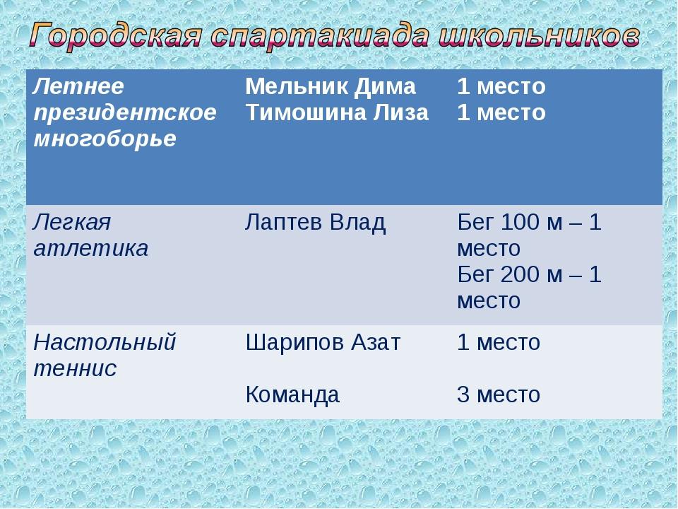 Летнее президентское многоборьеМельник Дима Тимошина Лиза1 место 1 место Ле...