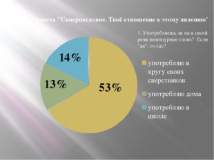 """1. Употребляешь ли ты в своей речи нецензурные слова? Если """"да"""", то где? 14%"""