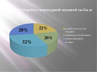 22% 20% 32% 28%