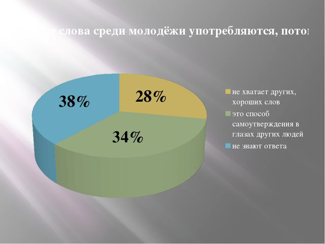 28% 34% 38%