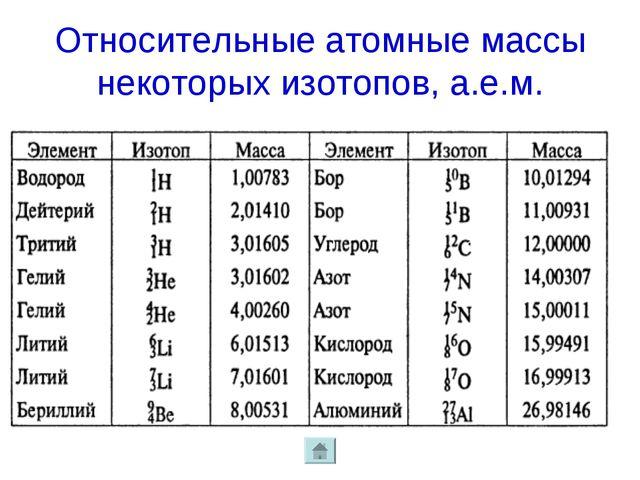 Относительные атомные массы некоторых изотопов, а.е.м.
