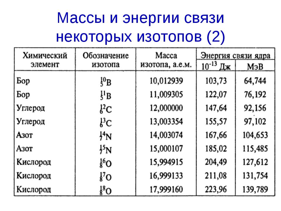 Массы и энергии связи некоторых изотопов (2)