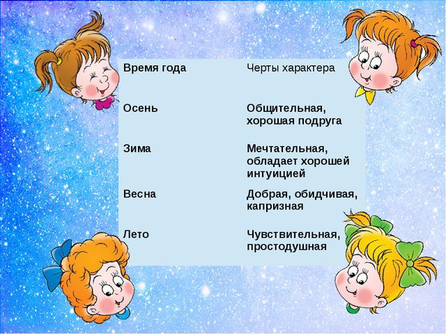 Время года Чертыхарактера Осень Общительная, хорошая подруга Зима Мечтательн...