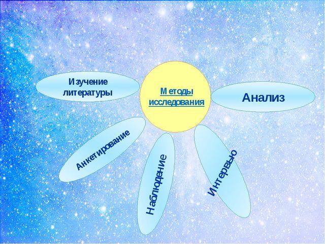 Методы исследования Изучение литературы Наблюдение Интервью Анкетирование Ан...