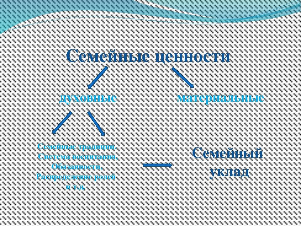 Семейные ценности духовные материальные Семейные традиции. Система воспитания...