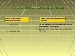 Структура мирового хозяйства Сферы хозяйственной деятельности человека Виды х