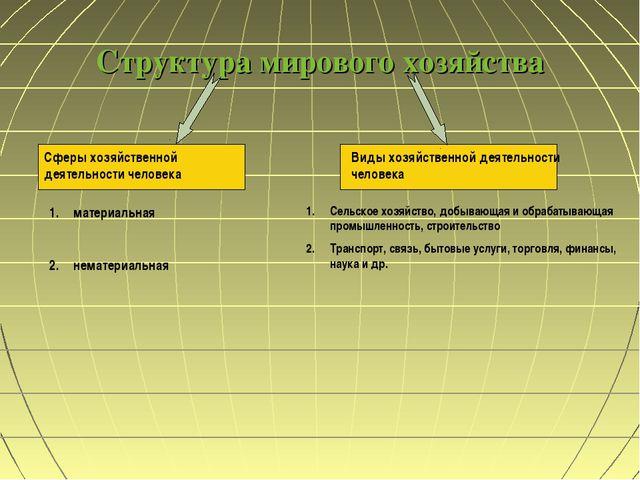 Структура мирового хозяйства Сферы хозяйственной деятельности человека Виды х...