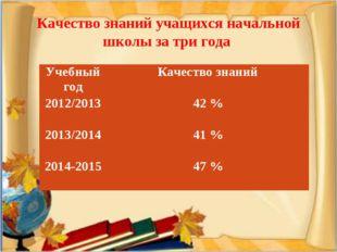 Качество знаний учащихся начальной школы за три года Учебный годКачество зн