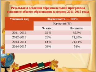 Результаты освоения образовательной программы основного общего образования