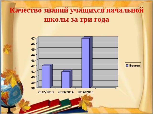 Качество знаний учащихся начальной школы за три года