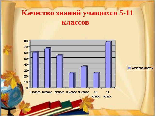 Качество знаний учащихся 5-11 классов