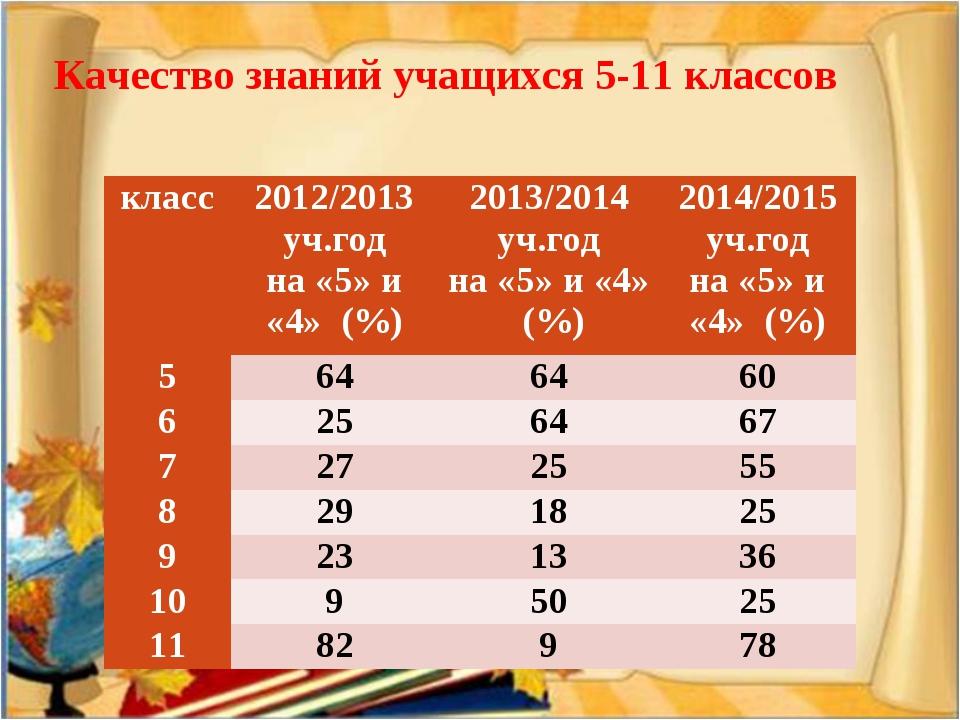 Качество знаний учащихся 5-11 классов класс2012/2013 уч.год на «5» и «4» (%)...
